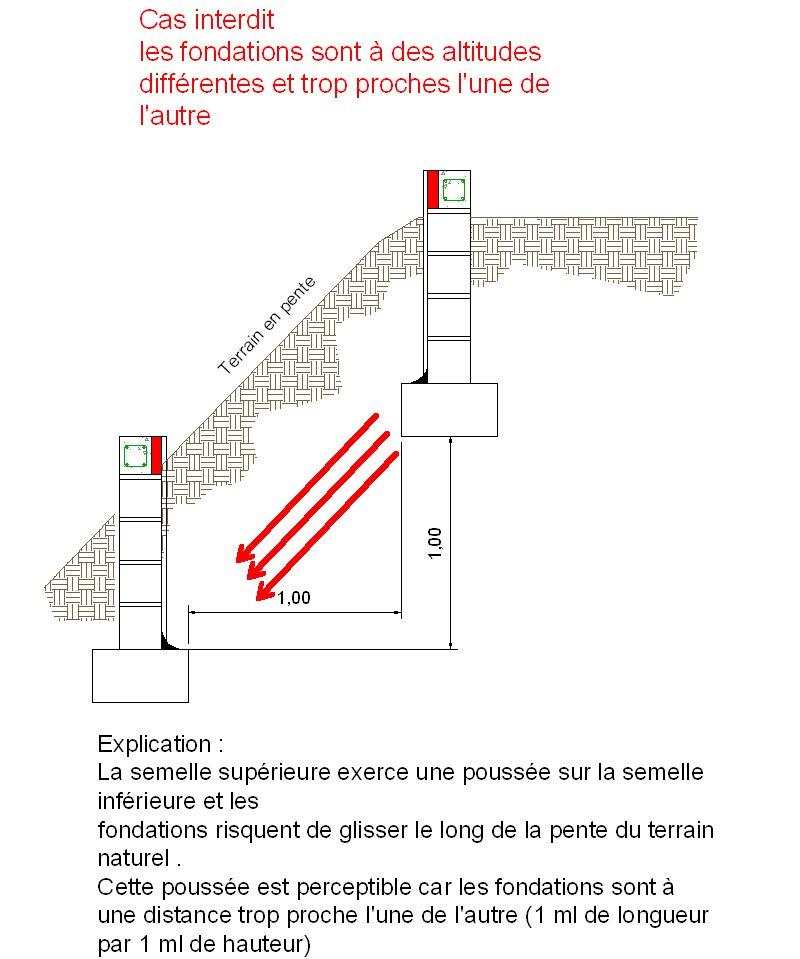 Qu est ce qu il ne faut surtout pas faire dans la conception des fondations - Definition de hauteur ...