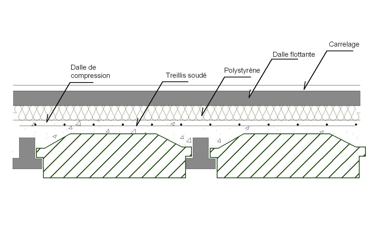 Hourdis avec dalle flottante le plancher poutrelles hourdis - Table de compression plancher ...