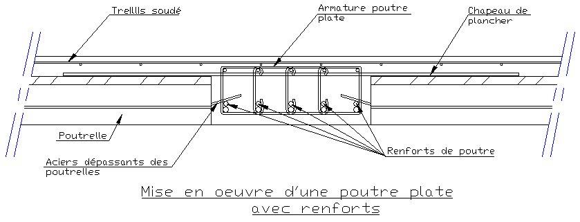Les poutres le plancher poutrelles hourdis for Balcon meaning