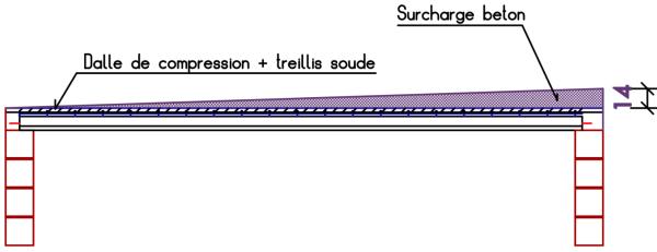 surcharge béton
